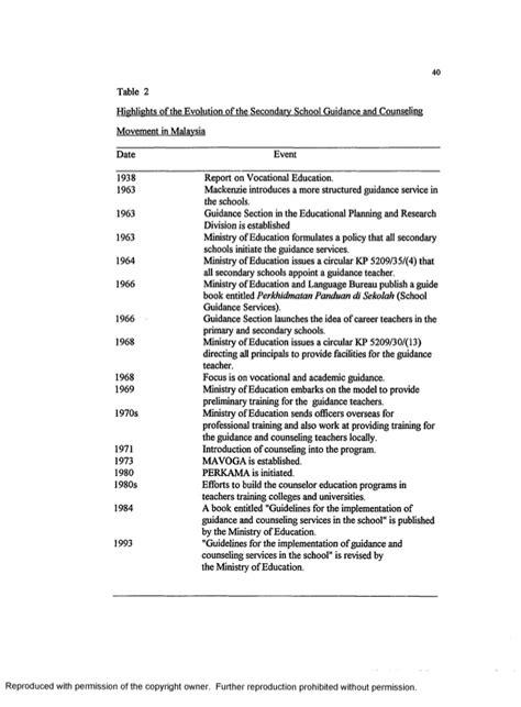 dissertation consultancy dissertation consulting service malaysia essayhelp308