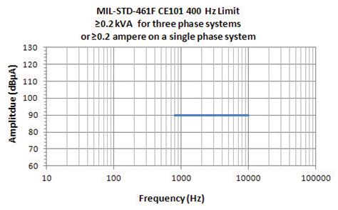 mil std 1399 section 300 current harmonics testing mil std 1399 section 300b