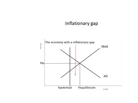 diagram of inflationary gap macro diagrams and definitions
