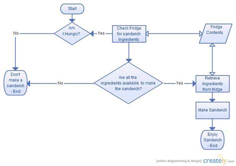 how to create a flow diagram a sandwich flowchart creately