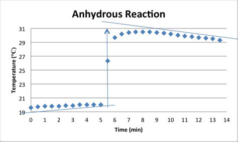 exothermic delta h hydration enthalpy of hydration lab analysis