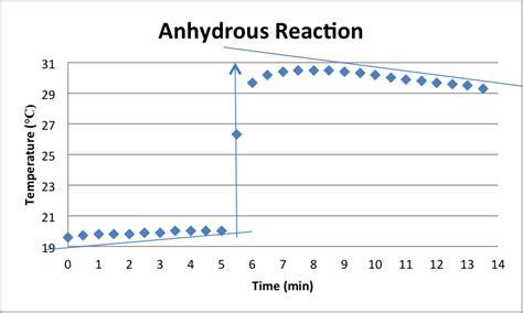 delta h hydration enthalpy of hydration lab analysis