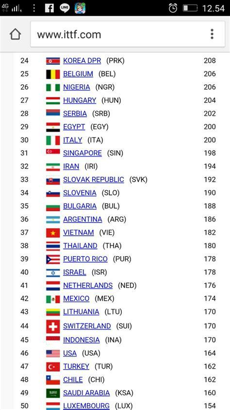 Meja Pingpong Terbaru daftar rangking cabang olahraga timnas indonesia terbaru