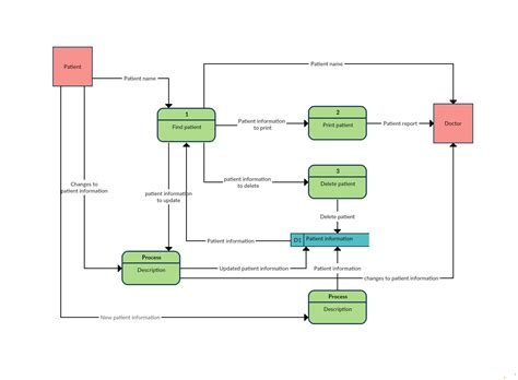 data flow diagram templates to map data flows creately