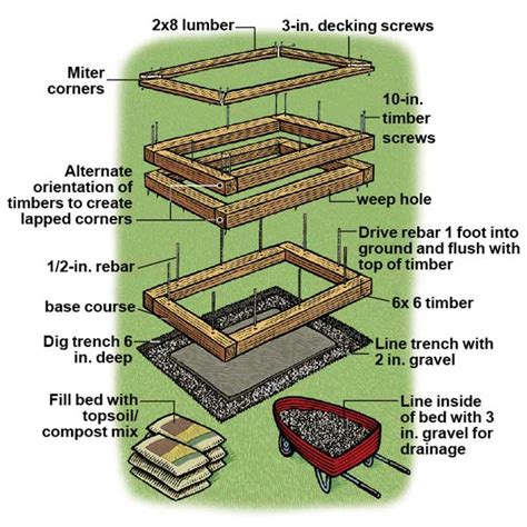Raised Bed Planter Plans by Pine Tree Home Garden Raised Garden Beds