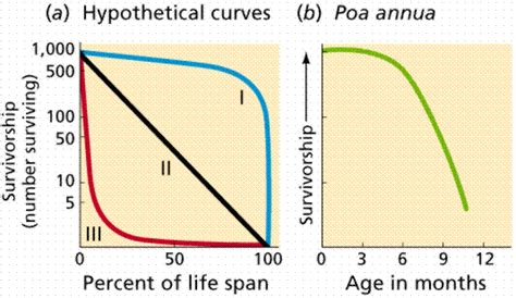 history and pattern of human population growth biological diversity 9