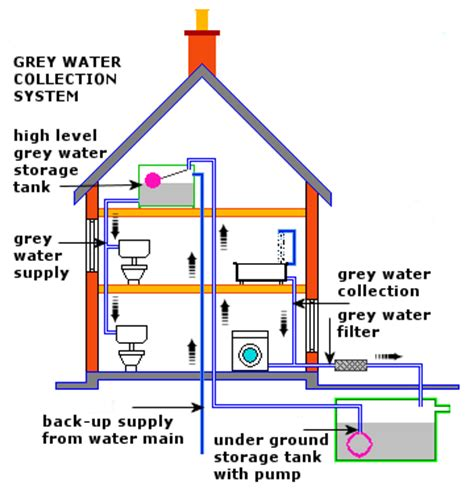 grey water system use biodegradable soaps