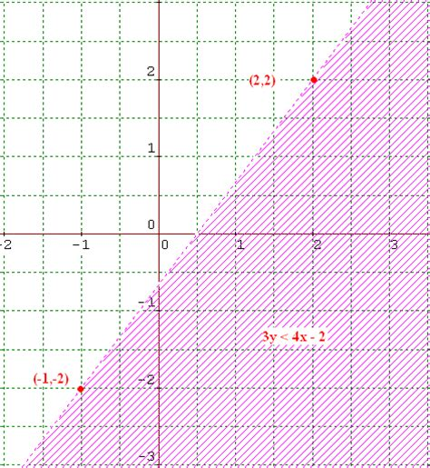 how to graph graphing inequalities how to graph inequalities