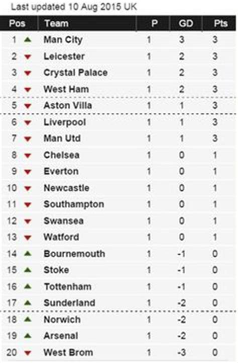 epl table by round nice day sports english premier league table 22 march
