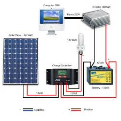 solar power for dummies part 5 the wires and cables techzim