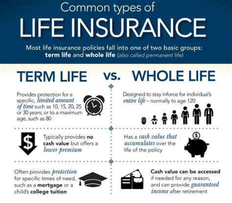 whole policy should i buy term or whole insurance thefinance sg