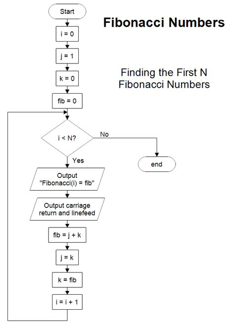 fibonacci series flowchart a flowchart to the n fibonacci numbers