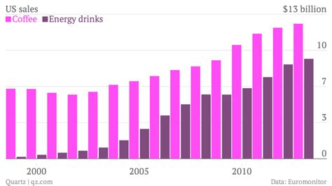 energy drink caffeine chart the american energy drink craze in two highly caffeinated