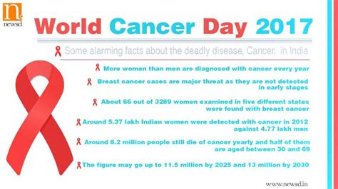 random facts about 2017 what makes 2017 a year to remember books world cancer day 2017 some hitting facts about the