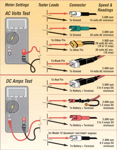 briggs and stratton 14 5 wiring diagram ebenezargrayson