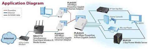 zyxel powerline av 500 mbps 4 port gigabit