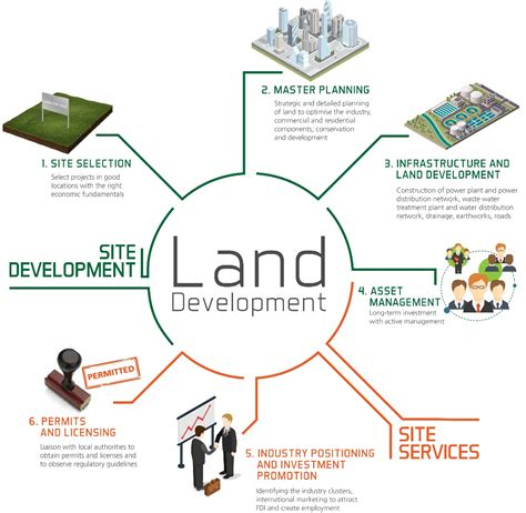Land Use And Sustainable Development Outline by Sembcorp Land Development
