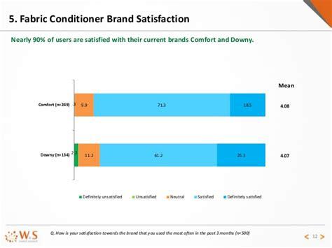 comfort share price report fabric conditioner in vietnam market 2015