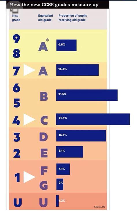 uk gcse grading system