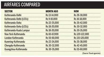 air ticket prices reach sky high  travel demand swells news kathmandu nepal