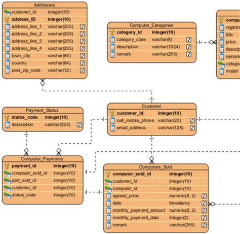 oracle er diagram tool free oracle database design with entity relationship diagram