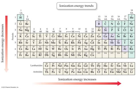 atomic size ionization energy electronegativity ppt video
