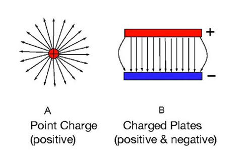 what is the charge on the positive plate of the capacitor c2 thunderbolts eg ch 2