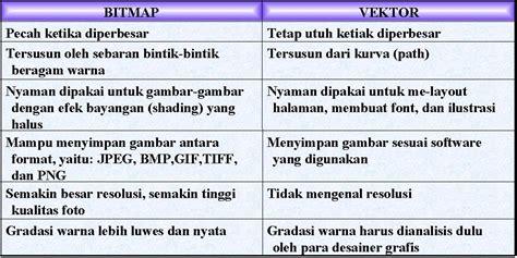 perbedaan desain grafis vektor dan bitmap kuuuuuuitahuuuuebat perbedaan grafis bitmap dan vektor