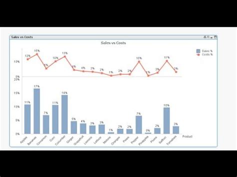 qlikview sense tutorial qlikview how to split chart axis youtube