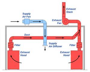 Exhaust Duct System Design Cookman Cooking Equipments Pvt Ltd Services