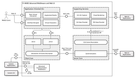 ui architecture diagram advanced middleware and web ui architecture fiware forge