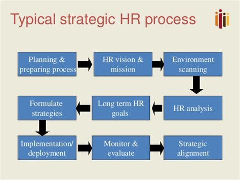 hr strategy strategic hrm with impact from strategy to executio