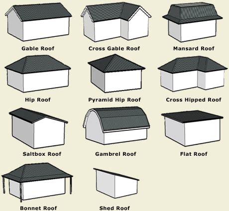 imgs for gt house roof styles