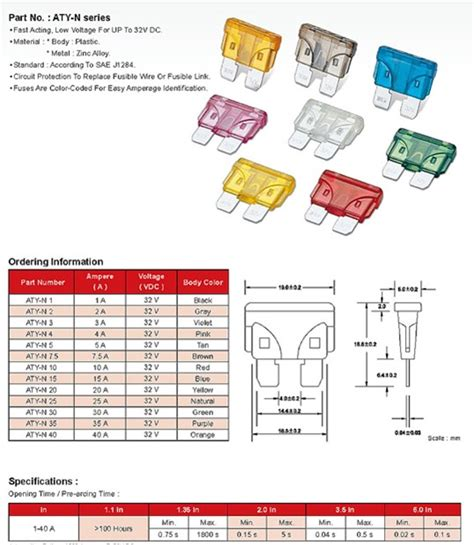 Car Types And Sizes by Automotive Fuse Types Wiring Diagram
