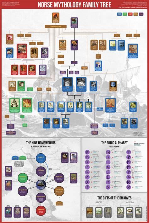 norse gods family tree norse mythology family tree 187 chartgeek com