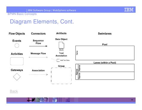 bpmn diagram tutorial bpmn diagram tutorial choice image how to guide and refrence