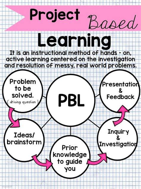 why based learning teaching and much project based learning i