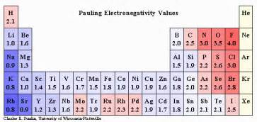 Periodic Table Basics Answers by Why Does Electronegativity Increase Across A Period