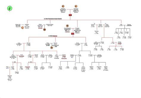 printable family tree uk relatives free