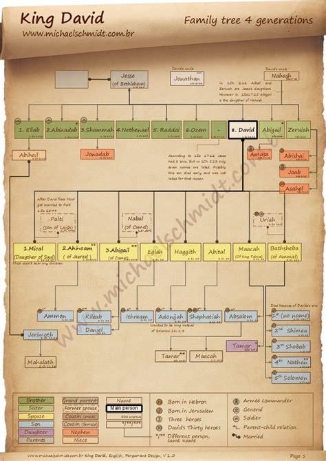 lds church genealogy