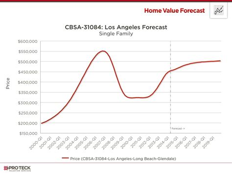 los angeles housing market there is no housing bubble even in the nation s hottest markets