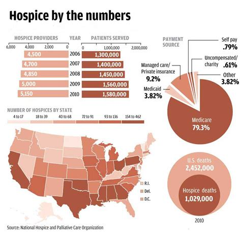 what does comfort care mean hospice care by the numbers in the united states