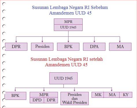 Konstitusi Indonesia Prosedur Sistem Perubahan Sebelum Dan Sesudah lembaga lembaga negara fungsi dan tugasnya generasiku