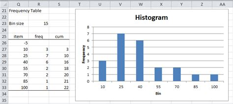 Frequency Table Template by Histograms Real Statistics Using Excel