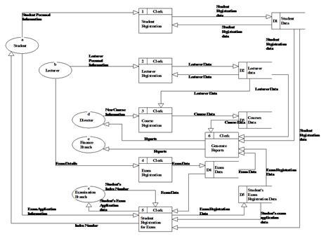 database design document management system software engineering and web designing sle document