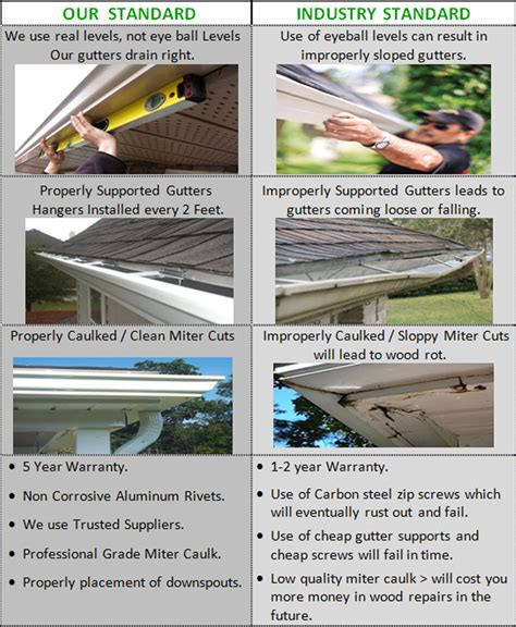 how to install gutters 12 steps ehow gutter covers installation gutter cleaning carmel
