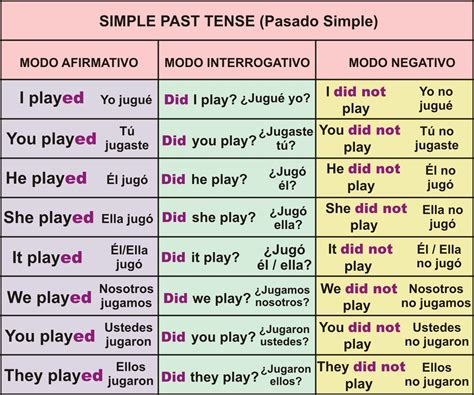 pattern past perfect tense past present future tense exle search results