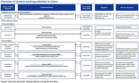 Formal Credit System China S Credit Crisis In Charts Exploring The World
