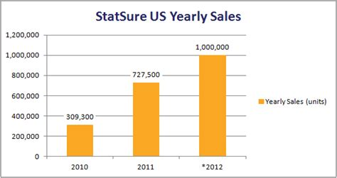 sle of annual report of a company statsure diagnostic systems inc annual sales report