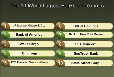 top 10 banks in world top world banks and the forex trading market